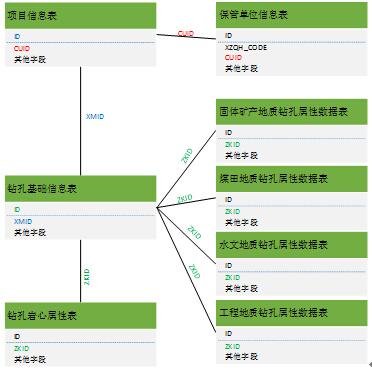 (1)分级树状结构和等权网状节点群组网与对等技术